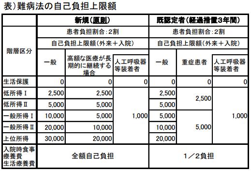 表:難病法自己負担限度額